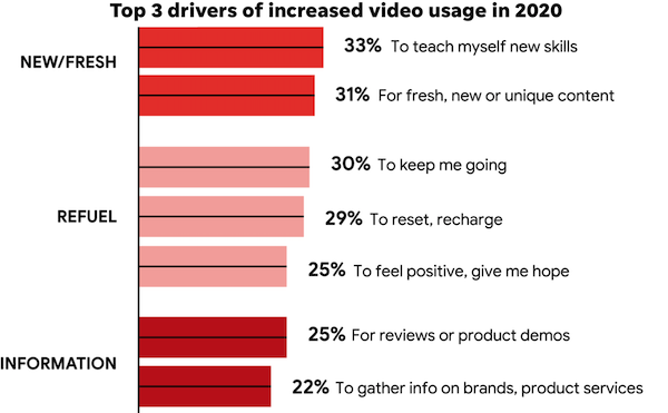 post-pandemic digital marketing statistics 2021-chart showing consumers use youtube to do product and service research