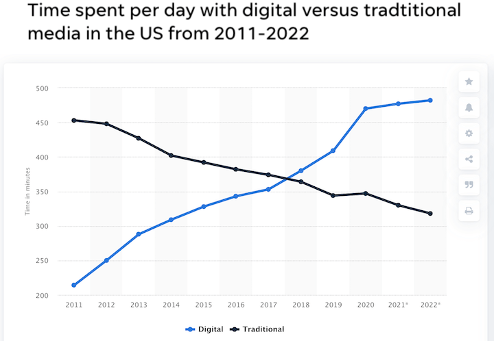 graph showing increased time spent online and decreased time spent on traditional media