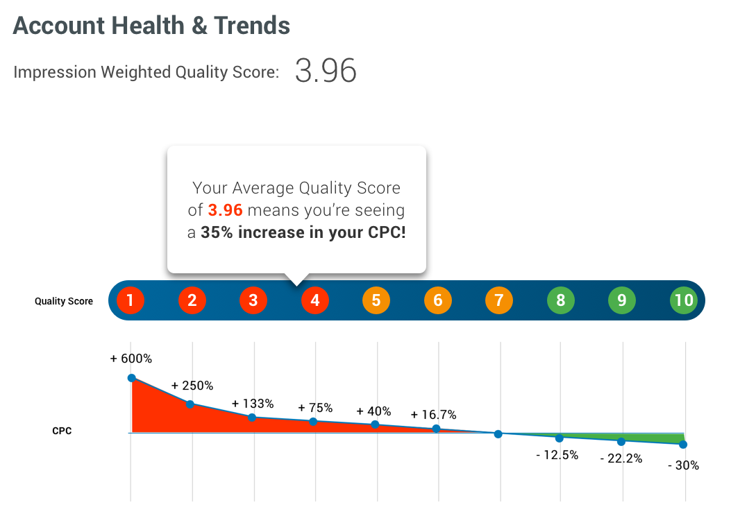 account health ppc reporting tool