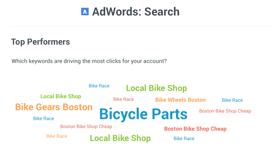 AdWords Reporting Performers