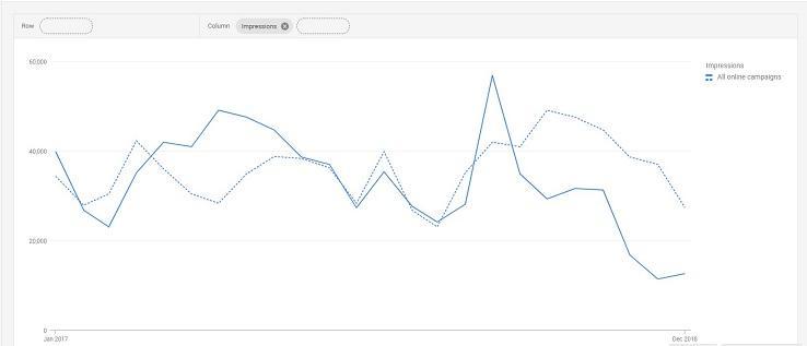 PPC seasonality impressions chart
