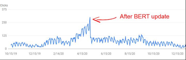 graph showing traffic drop after BERT algorithm update