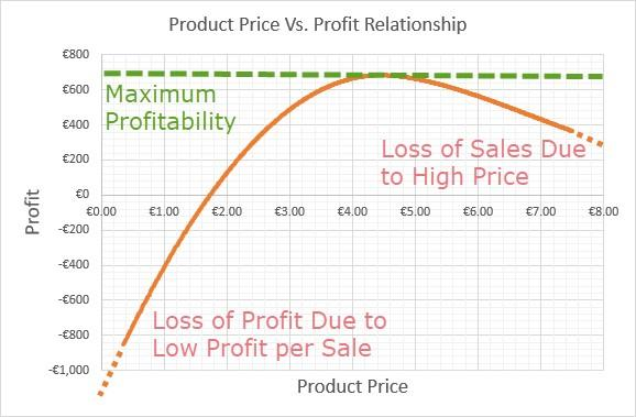product price vs profit relation chart