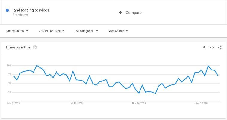 """landscaping services"" search trend"