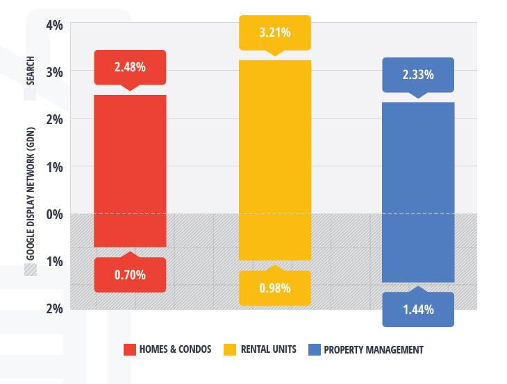 real estate conversion rates