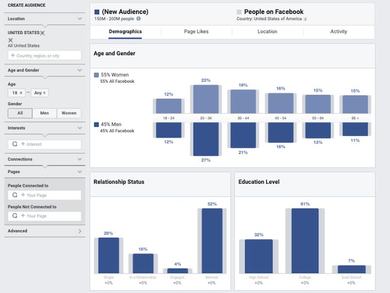 a közösségi médiában való hirdetések okai közönségbetekintést nyernek 2