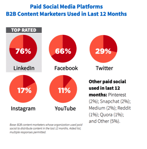 reasons to advertise on social media linkedin