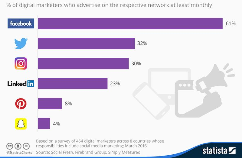 reasons to advertise on social media statista