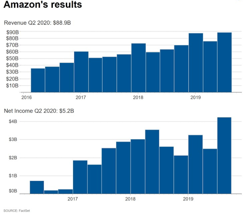 reasons to sell on amazon revenue results