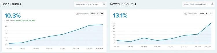 user churn vs revenue churn graphs