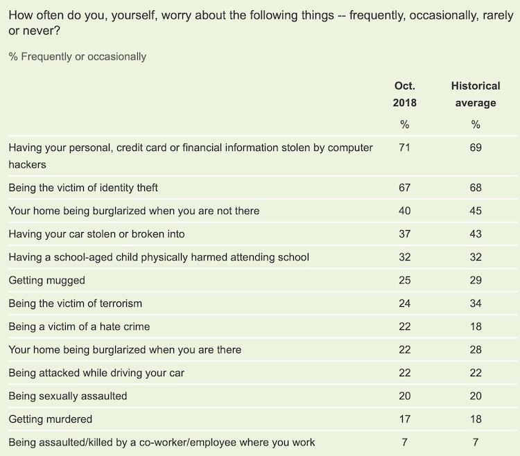 reduce churn survey results