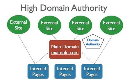 referring-url-domain-authority-visualization