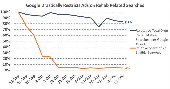 google drastically restricts ads on rehab related searches