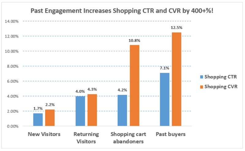 past engagement remarketing shopping lists