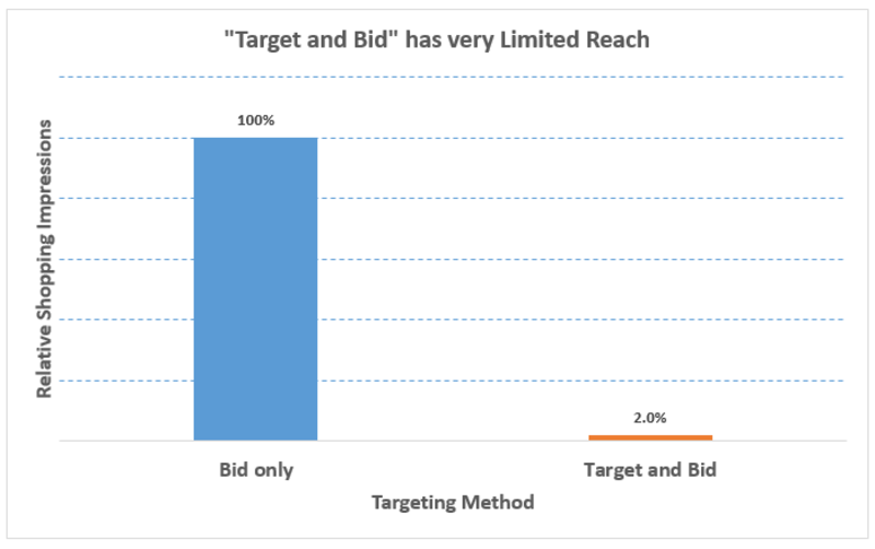 target and bid remarketing shopping lists