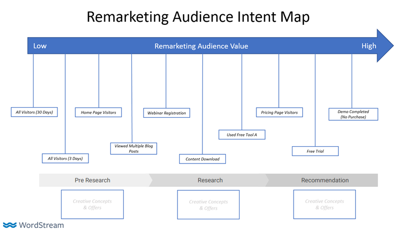 remarketing audience intent map completed version
