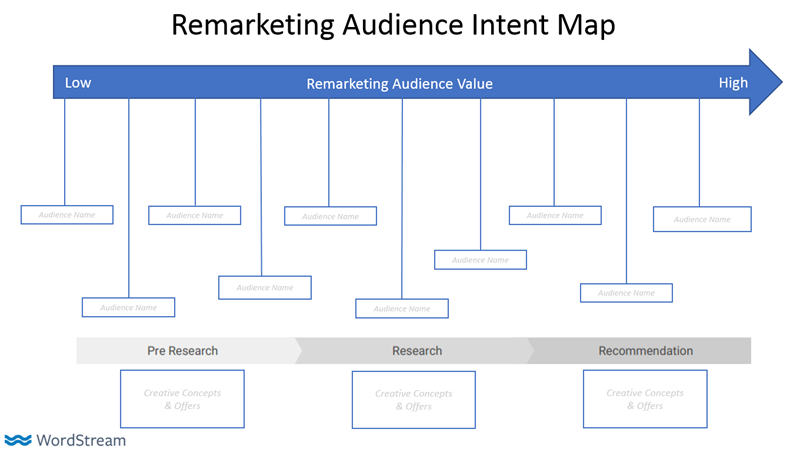 remarketing audience intent map