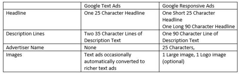 specs responsive display ads