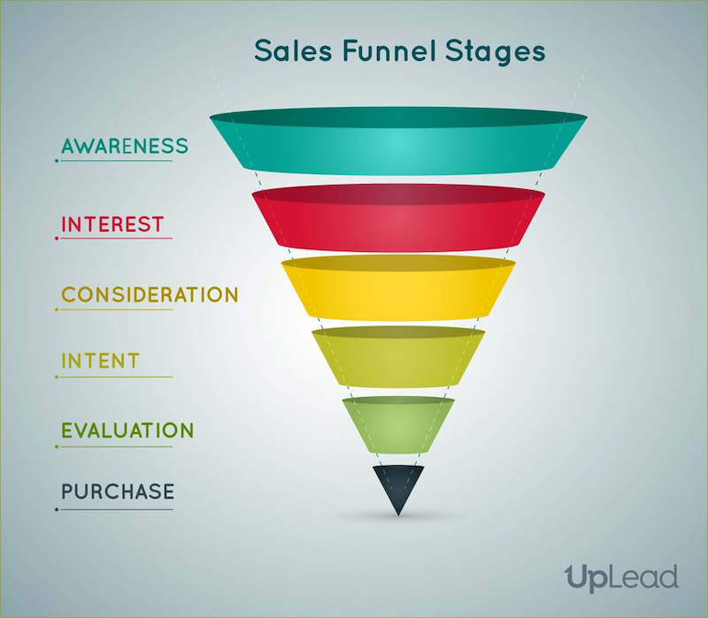 sales forecasting templates sales funnel stages
