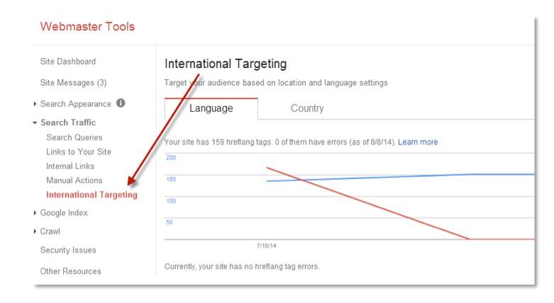 international seo targeting