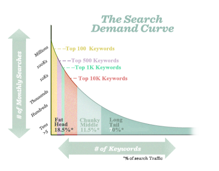 ecommerce seo long-tail keywords