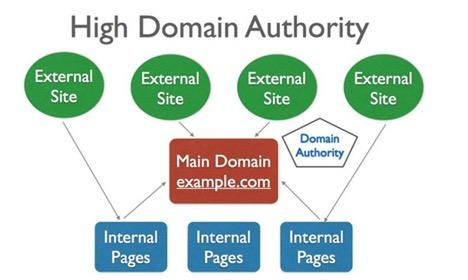 search-directory-domain-authority-illustration