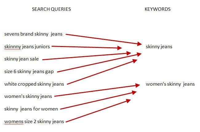 search queries paralleled with keywords