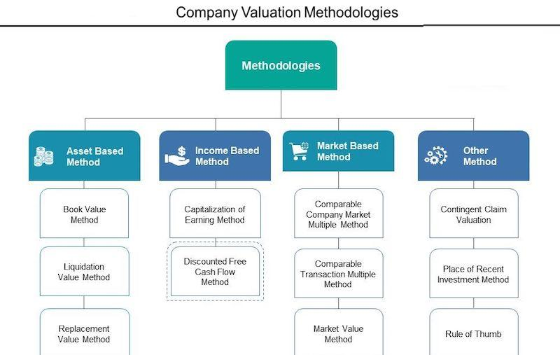 sell-or-hold-business-valuation-methods