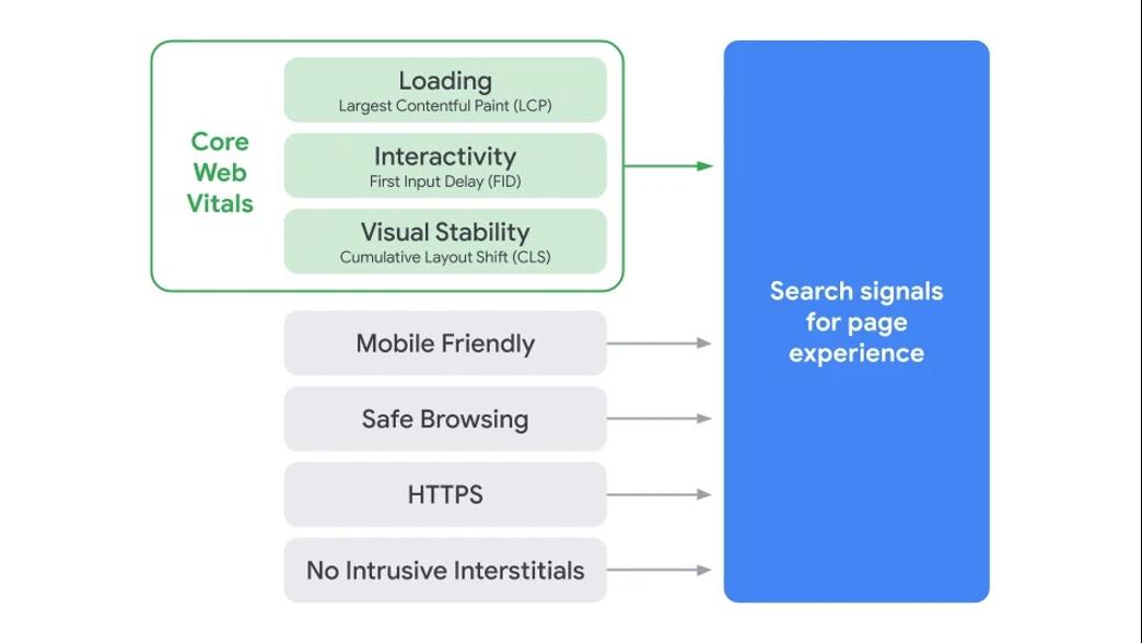 xu hướng seo cho các quan trọng web cốt lõi năm 2021