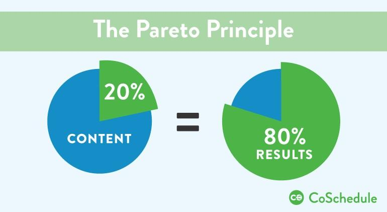 Pareto principle content application graph