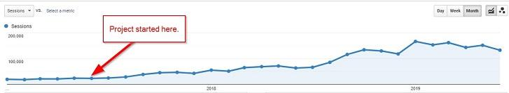 seo case study starting traffic graph