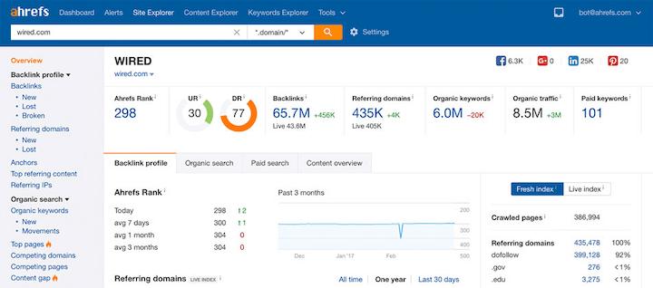 seo metrics—backlink report in ahrefs