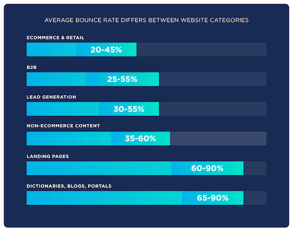 seo metrics—bounce rate averages by category