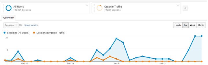 seo metrics in google analytics- organic traffic as percentage of overall traffic