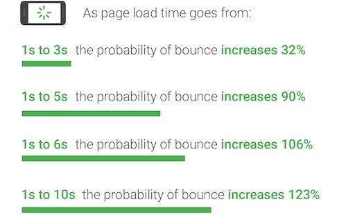 seo metrics—page load time stats