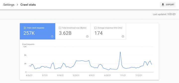 seo metrics—crawl stats in google search console