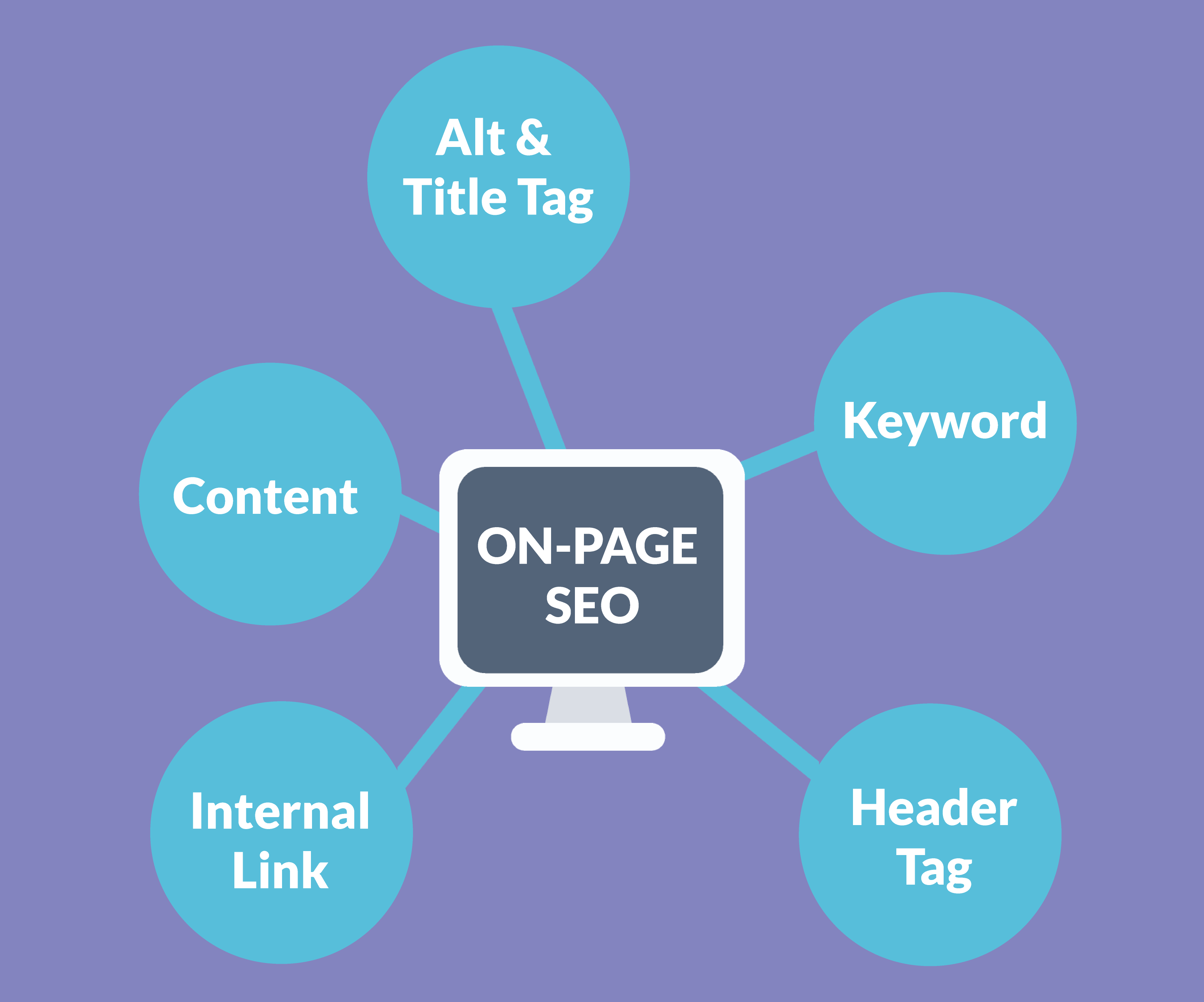 SEO FAQ On Page