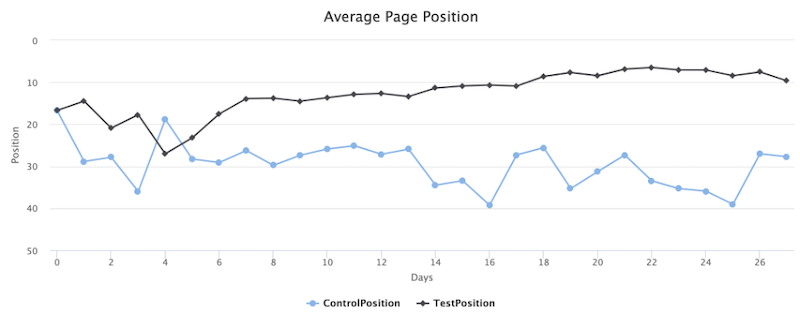 seo testing best practices and ideas average page position