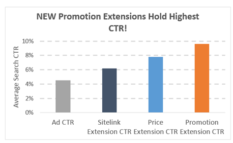 Google Ads promotion extension performance