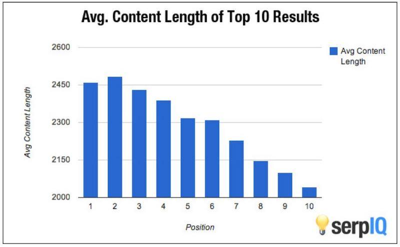 small business SEO strategies during COVID-19 average content length