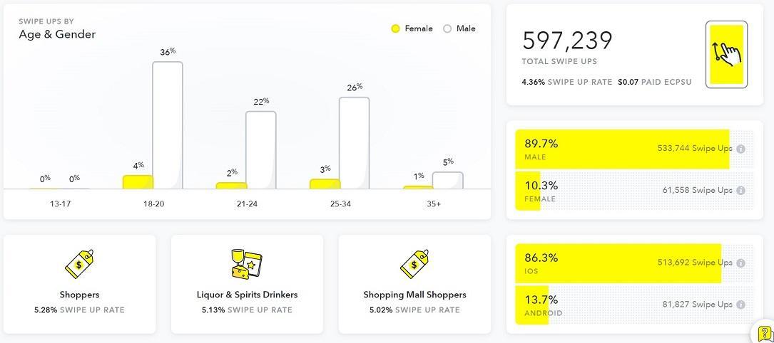 Snapchat ads analytics