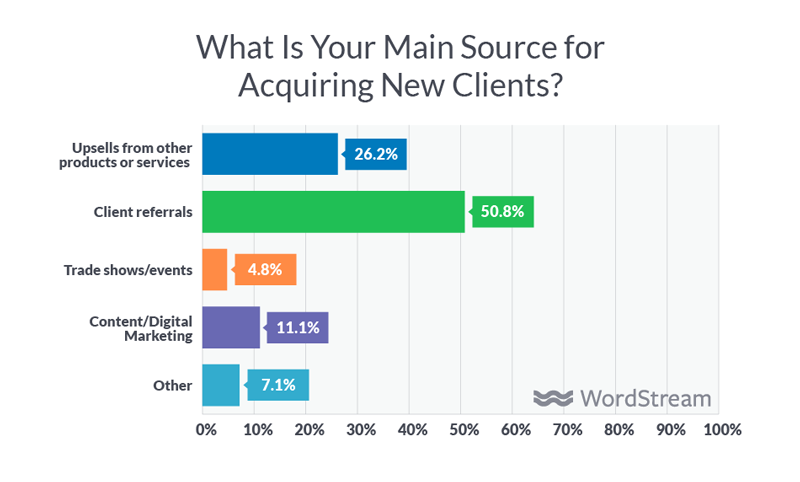 how marketing agencies acquire new clients