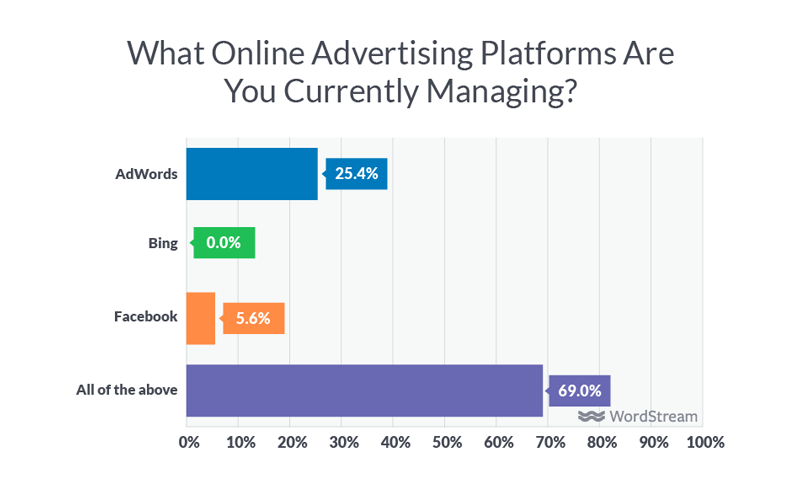 ad platforms managed by digital agencies