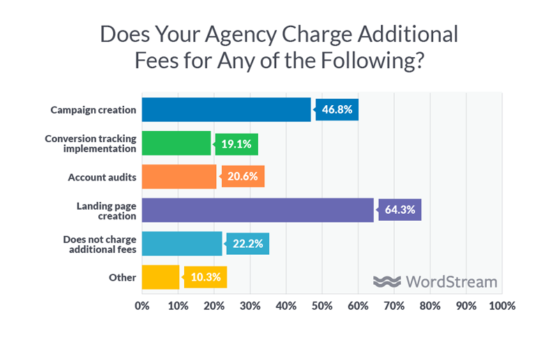 digital agency pricing fees