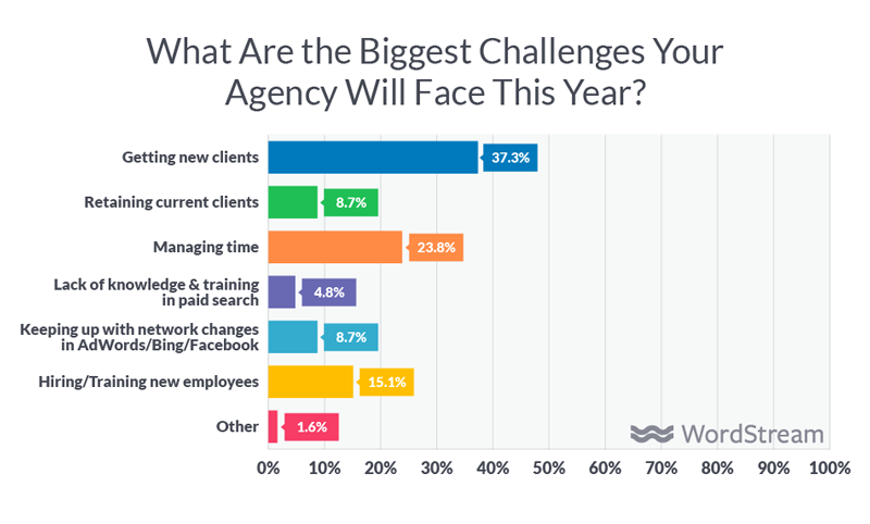 marketing agency challenges