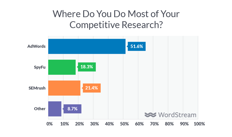 agency competitive research tools