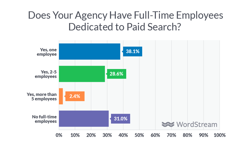 paid search agencies