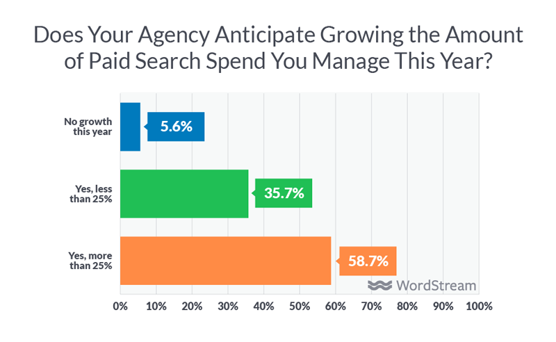 how are agencies growing spend under management