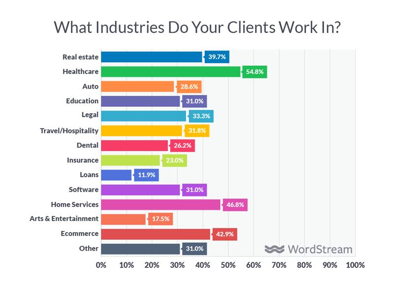 agency industries