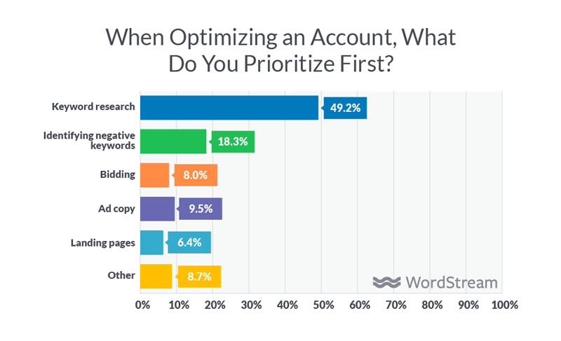 ppc optimization priorities for agencies